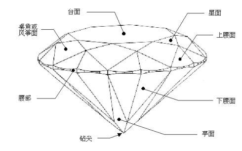 钻石的等级划分标准—4C分级